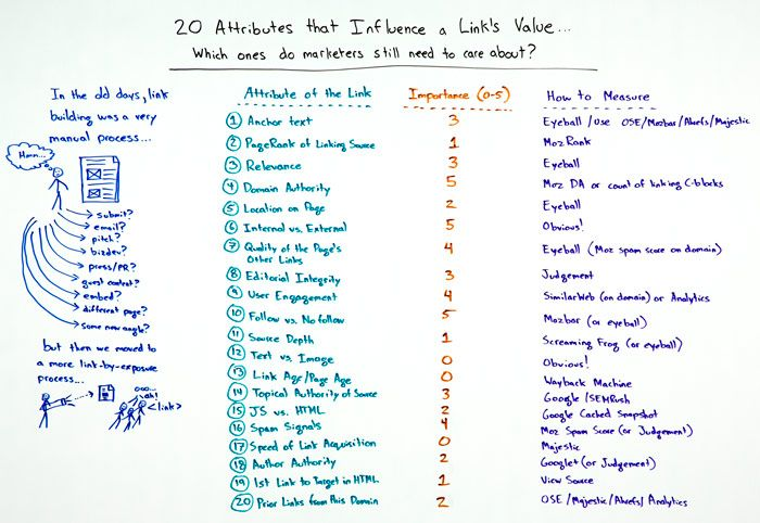 20 Attributes that Influence a Link's Value Whiteboard