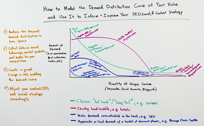 How to Model a Demand Distribution Curve Whiteboard