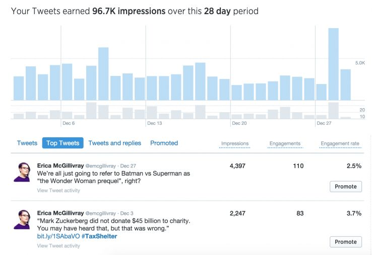 Tweet impressions and Twitter's other engagement metrics