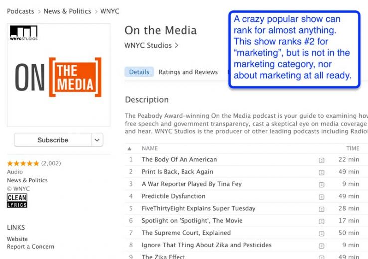"""Podcasts ranks #2 for """"marketing"""" with no marketing theme"""