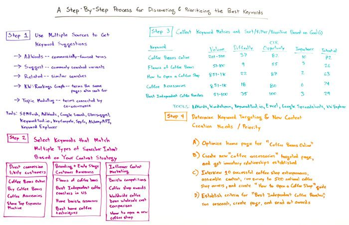 Step by step process for discovering and prioritizing the best keywords whiteboard
