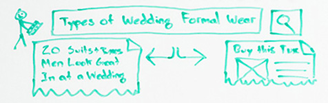 Piece of the whiteboard: illustration of a SERPs page