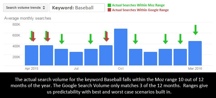 "Bar graph showing seasonality of keyword ""baseball."" The actual search volume falls within the Moz range 10 out of 12 months of the year. The Google search volume only matches 3 out of 12 months. Ranges give us predictability with best and worst case scenarios built in."