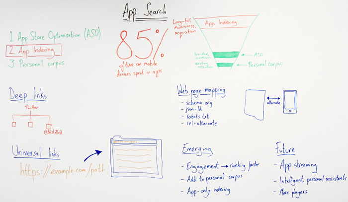 App Search Whiteboard