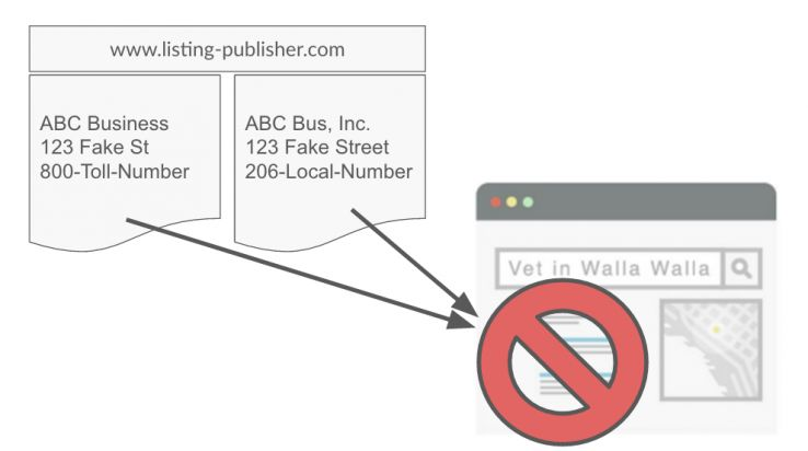 How duplicates cause problems for search engines