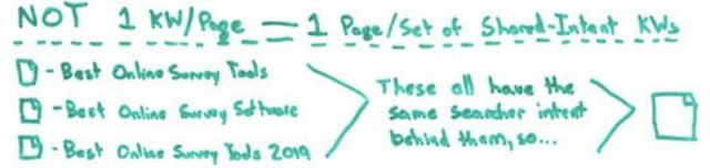 A whiteboard drawing depicting how to target one page with multiple keywords vs multiple pages targeting single keywords.