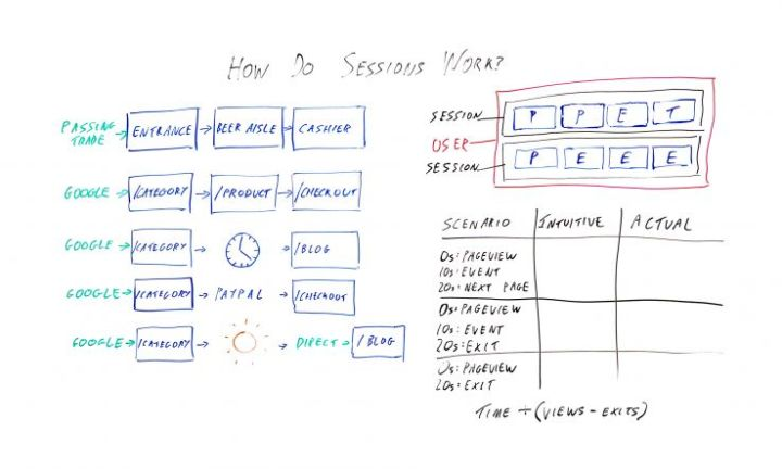 How do sessions work in Google Analytics?