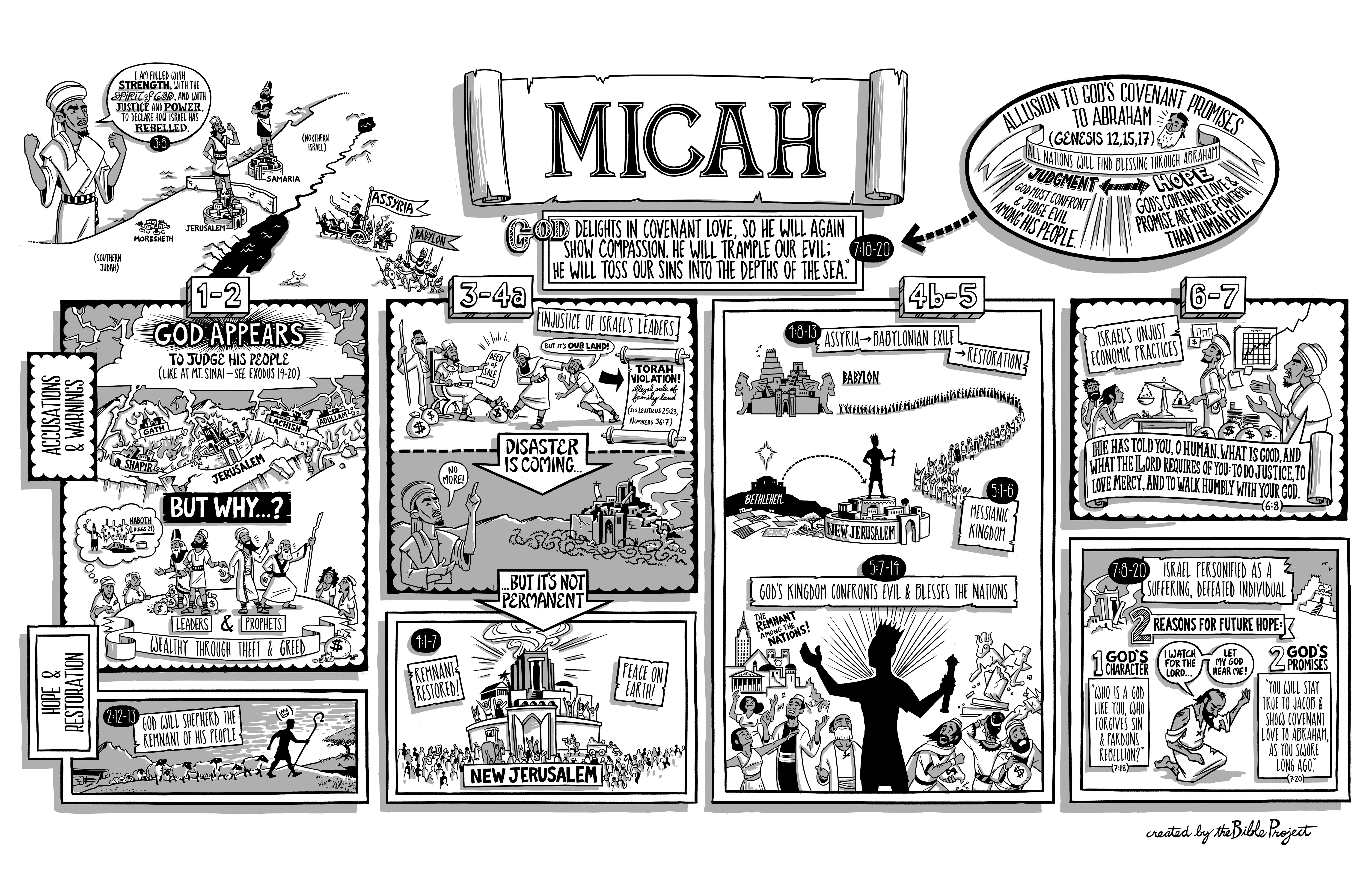 Reading The Minor Prophets Micah