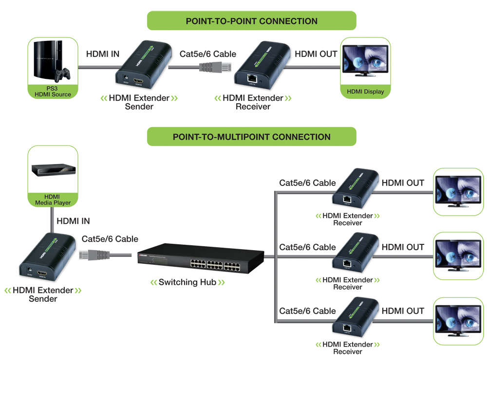 hdmi extender over ip by cat 6 cable