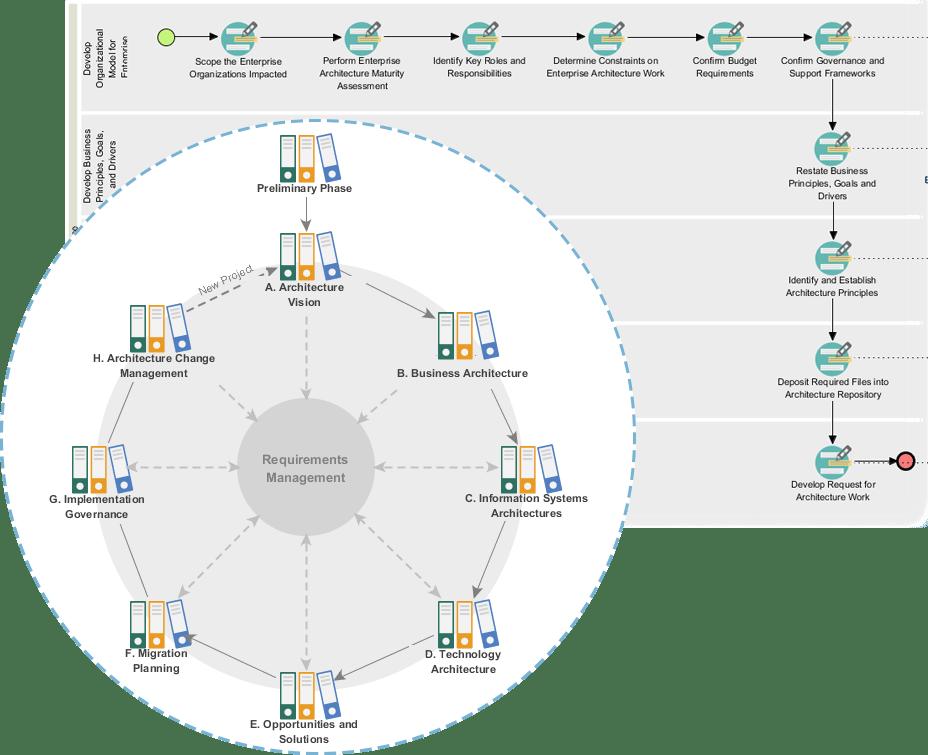 TOGAF<sup>®</sup> ADM Process Navigator