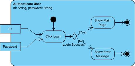 What Is Activity Diagram Archimetric