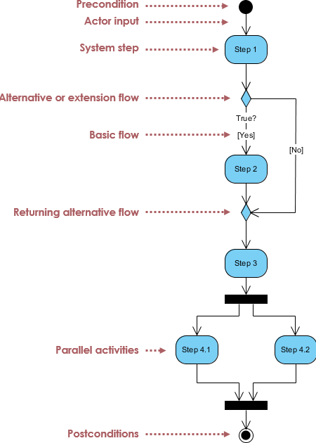 Activity notatins explained