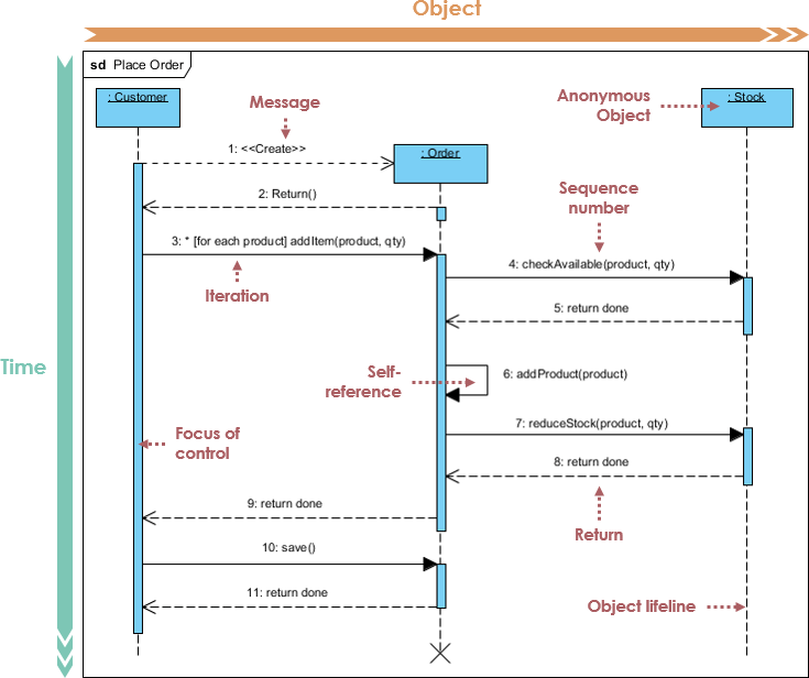 What is Sequence Diagram ArchiMetric
