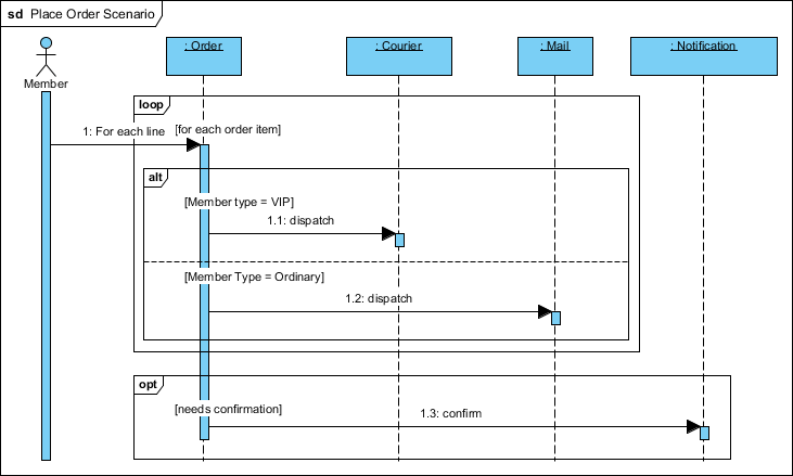 Example diagram sequence