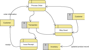 Functional Modeling with Data Flow Diagram Tutorial