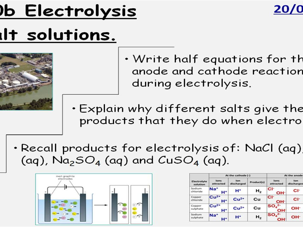 Gcse Chemistry Electrolysis 5 Full Lessons Edexcel 9 1 Topic Cc10 Sc10 By Onspecscience
