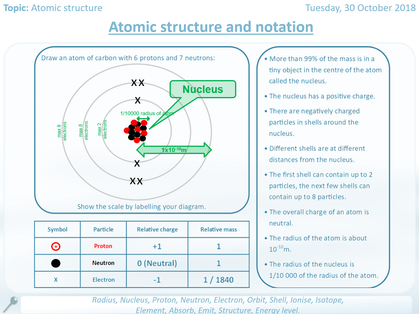 Atomic Structure Worksheets Full Unit