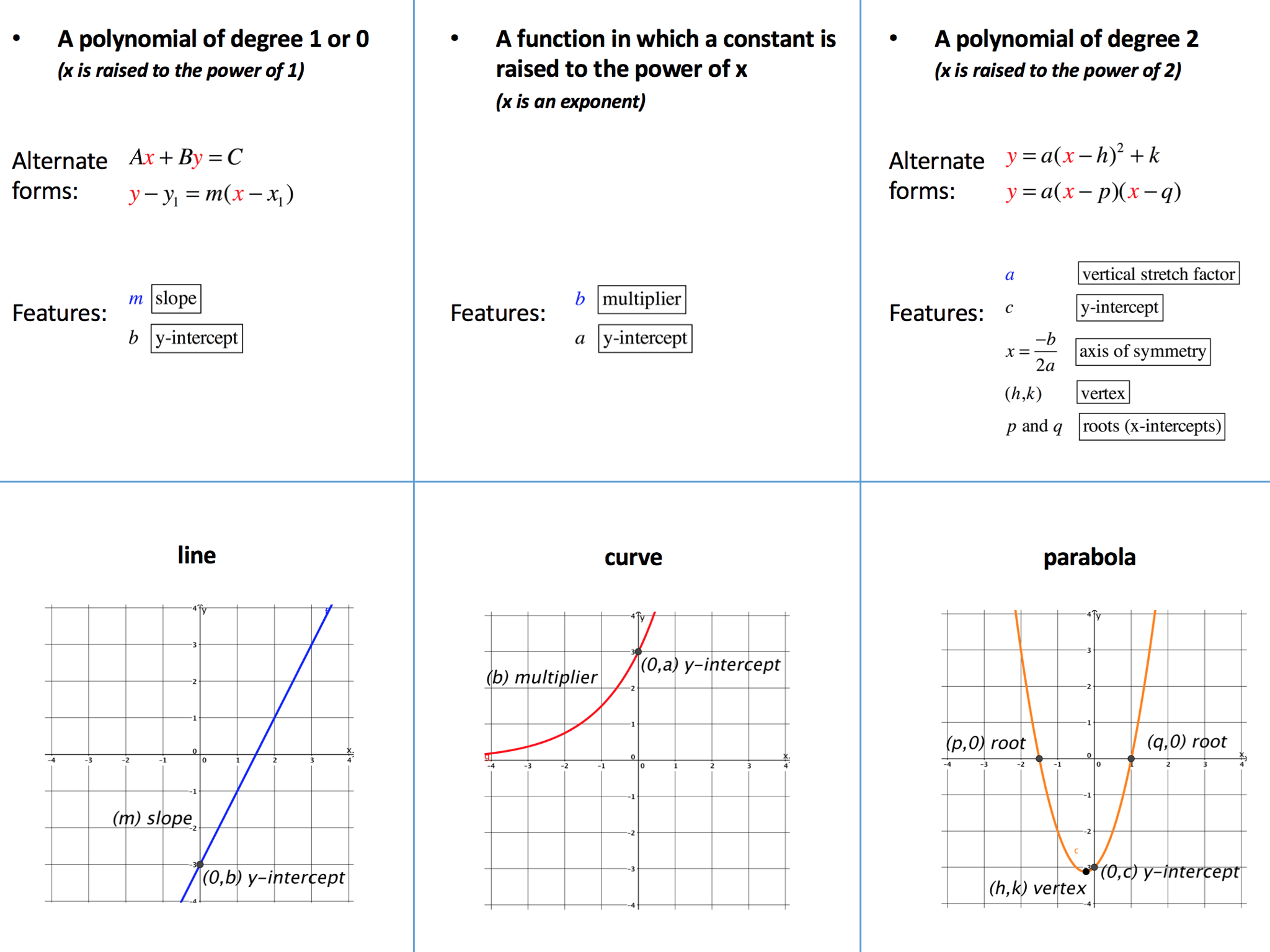 Secondary Algebra Teaching Resources Straight Line Graphs