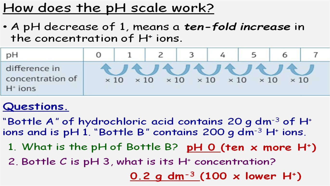 Acids And Alkalis 7 Gcse Chemistry Lessons Edexcel 9 1 Topic Cc8 Sc8 By Onspecscience