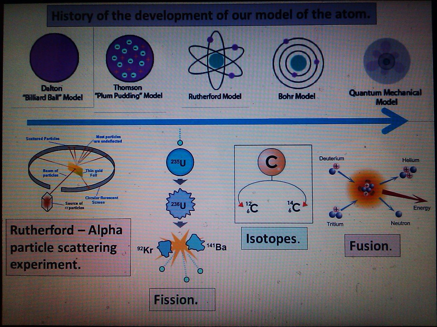 Atomic Structure And Radiation Atoms Isotopes