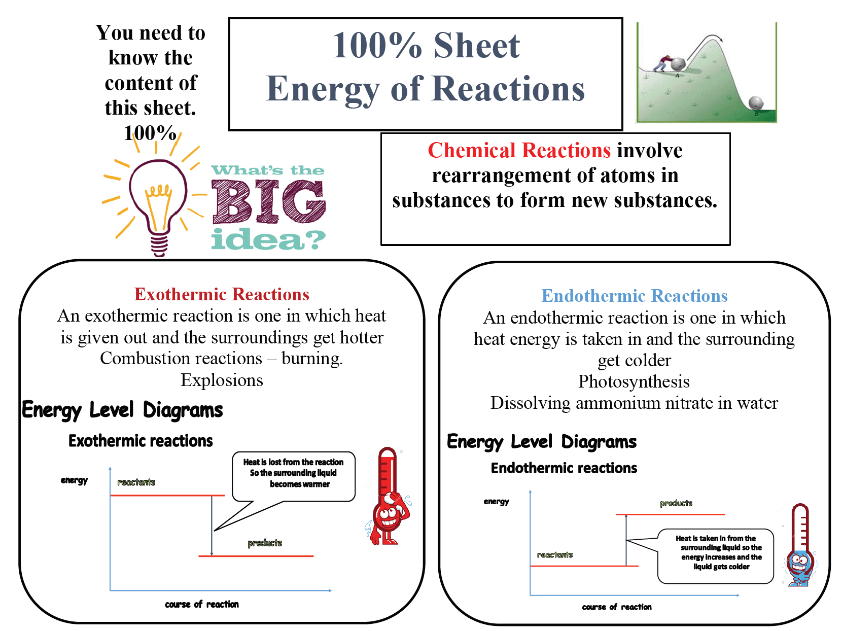 Primary Chemical Reactions Resources