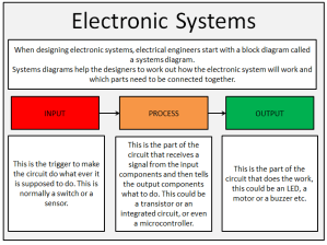 Design Technology  Electronic Systems  Input Process or
