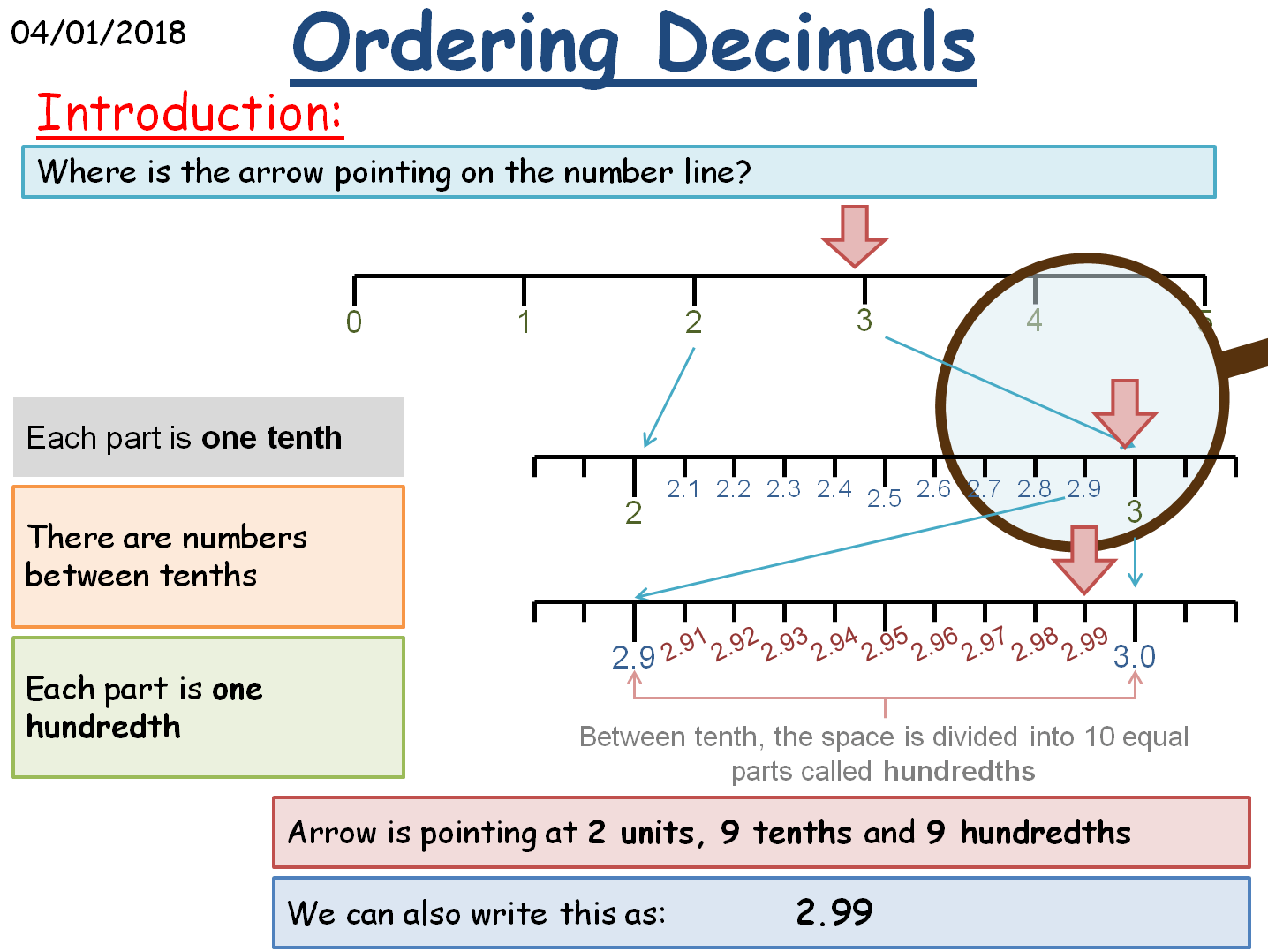 Ks2 Ks3 Maths Decimals By Mathsbyfintan