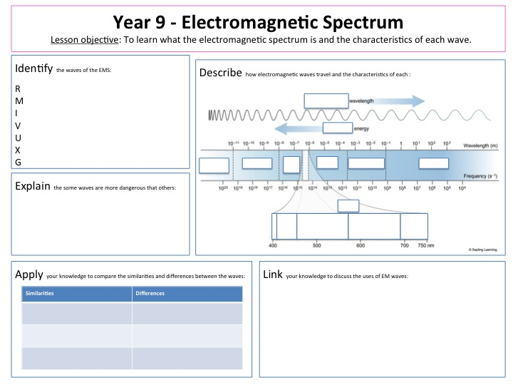Electromagnetic Spectrum Lesson And Lesson Map Worksheet