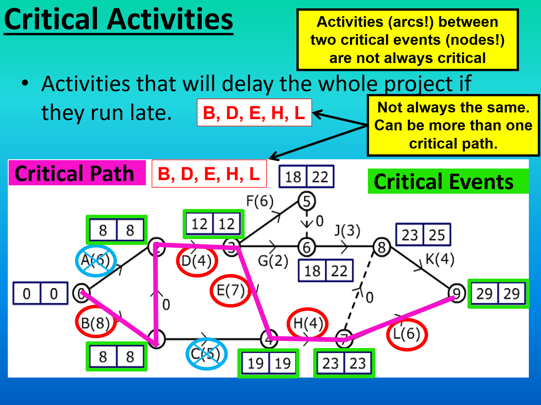 Secondary Critical Pathysis Resources