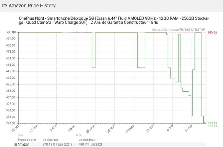 [HOT] : OnePlus Nord, der Champion des Preis-Leistungs-Verhältnisses, wird bei Amazon angeboten (-29%)