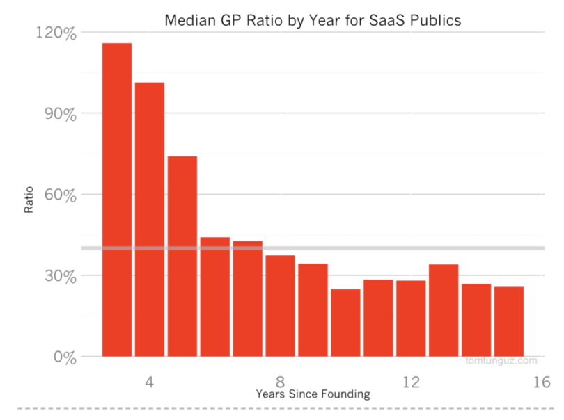 , The 40% Rule of SaaS and why you should get there., Pitch.Link, Pitch.Link