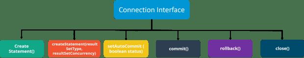 ConnectionInterface - Java Interview Questions - Edureka