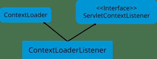 ContextLoader - Java Interview Questions - Edureka