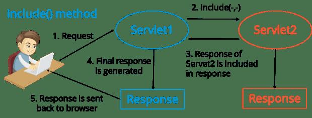 IncludeMethod - Java Interview Questions - Edureka