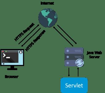 Servlet - Java Interview Questions - Edureka