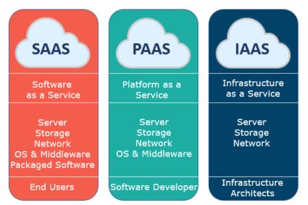 Image result for cloud service models