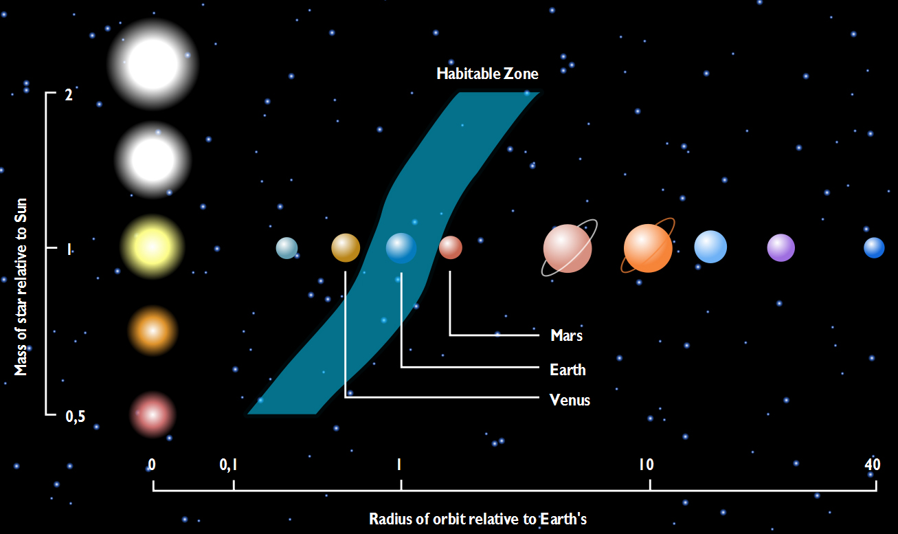 The Habitable Zone, as defined in a frequently used figure.