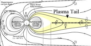A schematic diagram of Earth's magosphere Earth is the