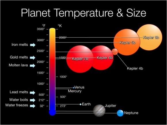 Tamaños y temperaturas de los descubrimientos de Kepler en comparación con la Tierra y Júpiter