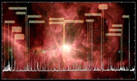 Una selección de las moléculas (compuestos químicos) incluyendo el agua que se encuentra en la Nebulosa de Orión detectado por el telescopio espacial Herschel.  Crédito: ESA, HEXOS y HIFI Consorcio E. Bergin