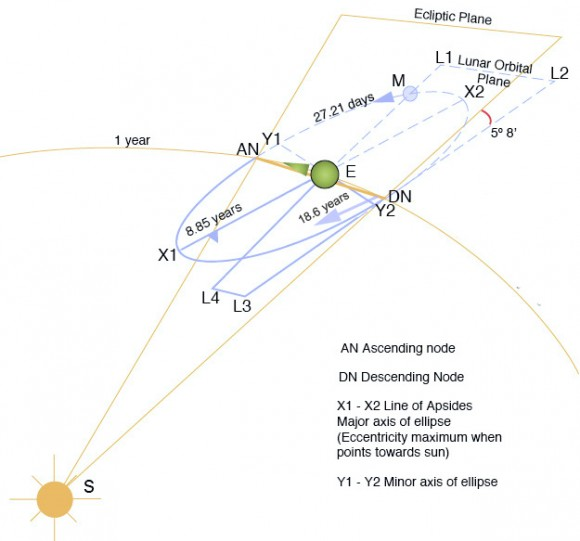 El complejo movimiento de la Luna, que representa a la precesión de los nodos en comparación con el movimiento promedio de la línea de los ábsides.  (Crédito:. Geologician, homúnculo 2 Wikimedia Commons gráfico bajo una licencia Reconocimiento 3.0 Unported de Creative Commons).