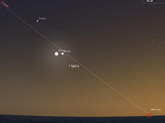Mirando hacia el oeste desde la latitud 30 norte domingo por la noche de la costa este de EE.UU. ...  tenga en cuenta que Mercurio y Saturno están en la imagen, así!  (Creado por el autor en Stellarium).
