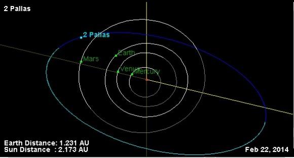 Pallas orbit