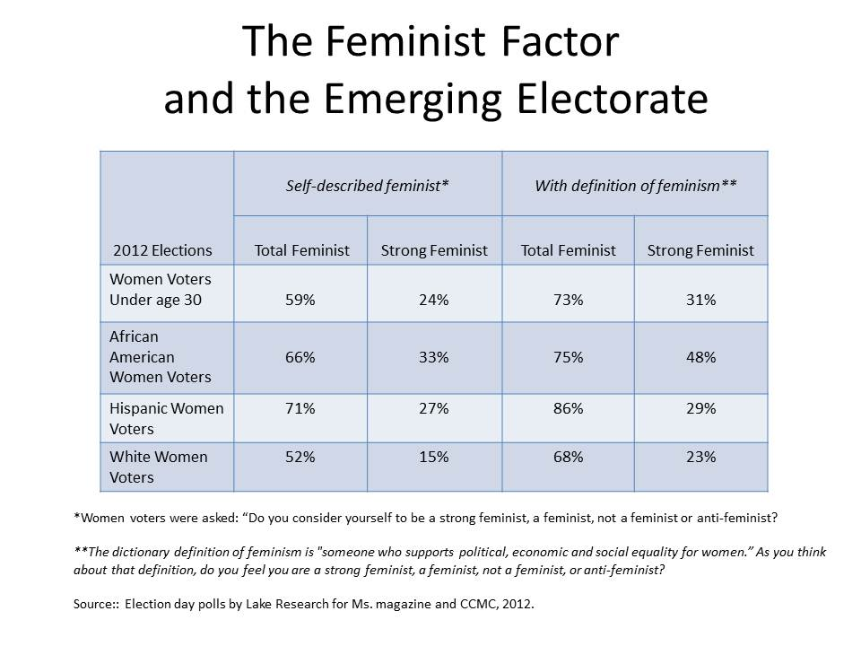 https://i2.wp.com/d1o2xrel38nv1n.cloudfront.net/files/2013/03/Feminist-Factor-New-Electorate.jpg