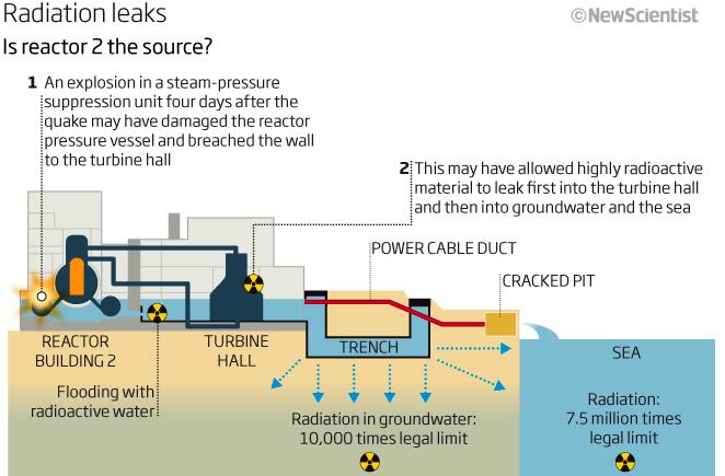 Radioactive Check Sources