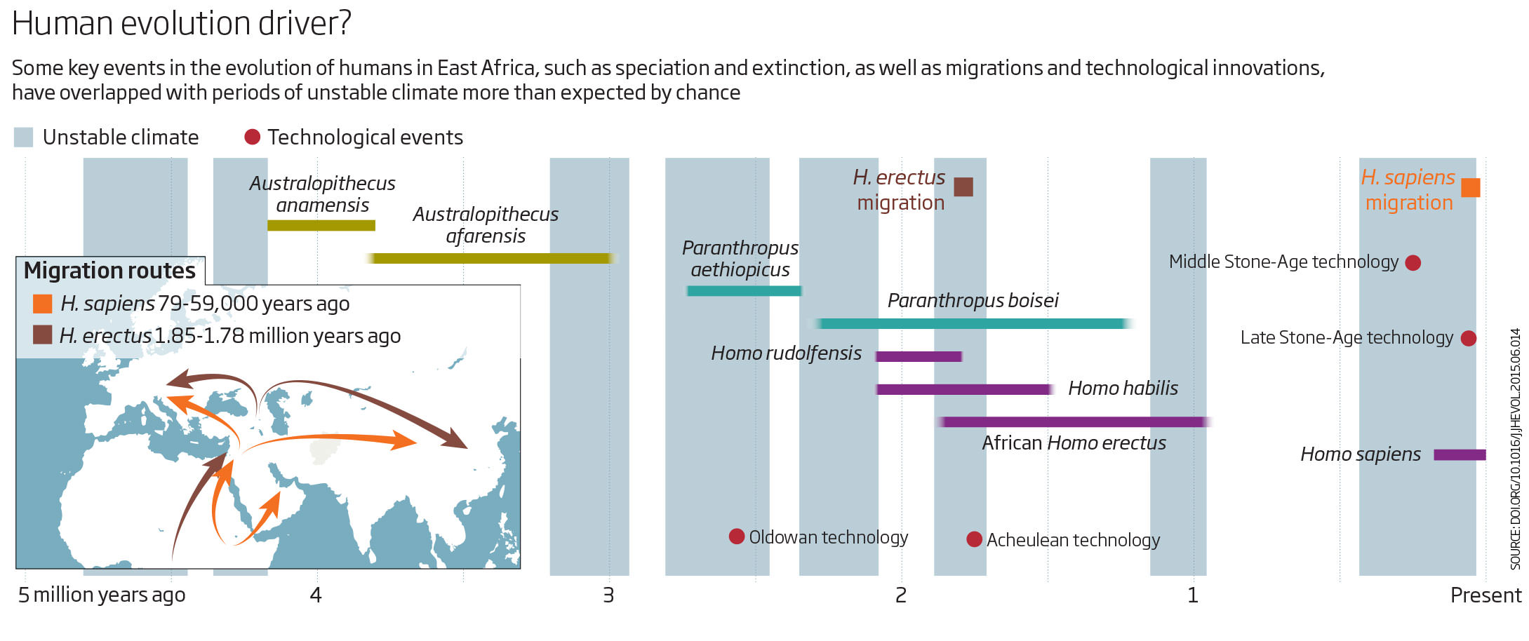 Key Moments In Human Evolution Were Shaped By Changing Climate