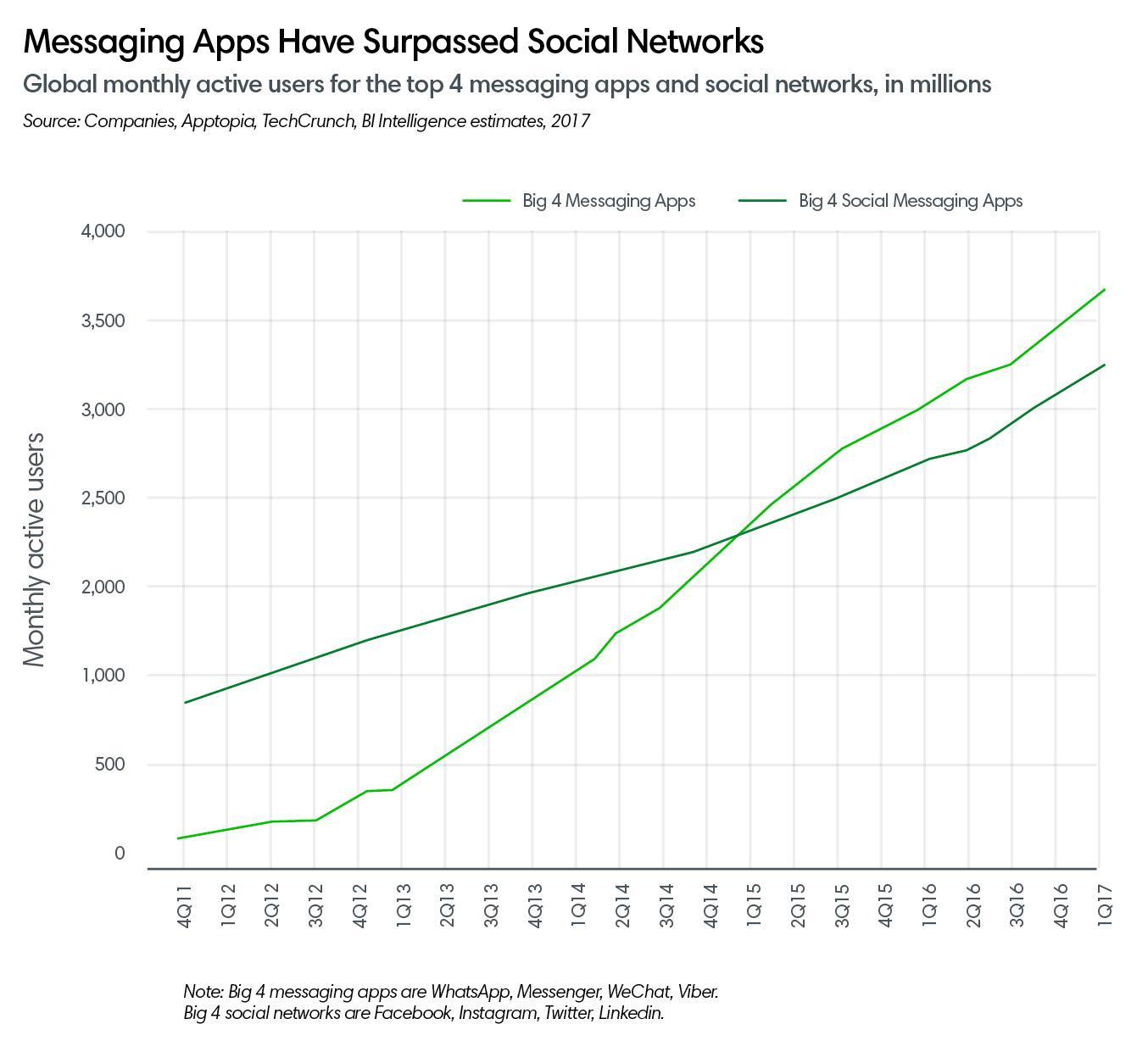 messaging apps ()