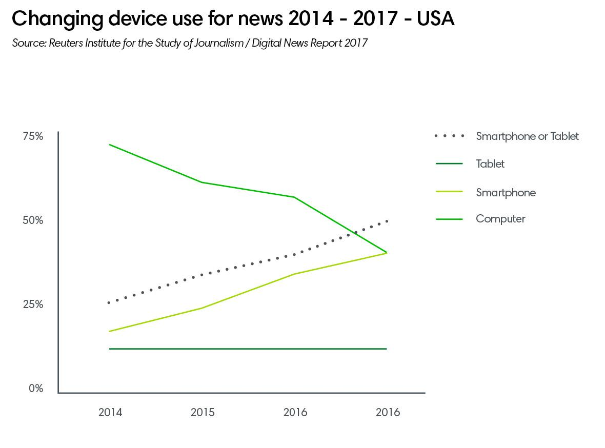 Changing device ()