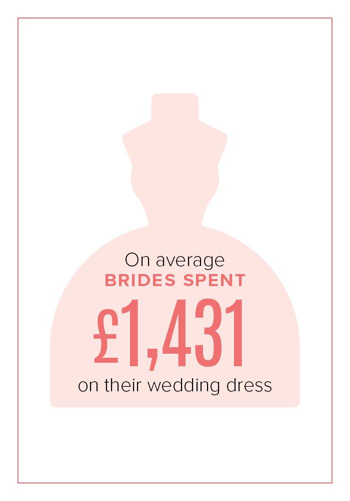 Average spend on wedding dress 2018
