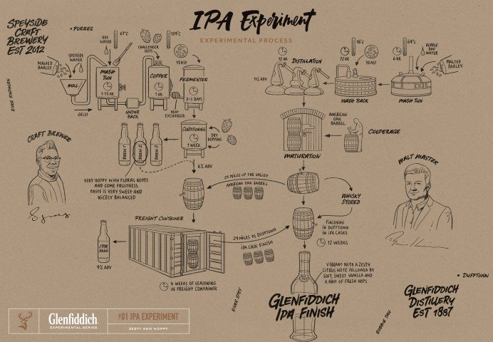 Glenfiddich Experimental Series, #01 IPA Experiment